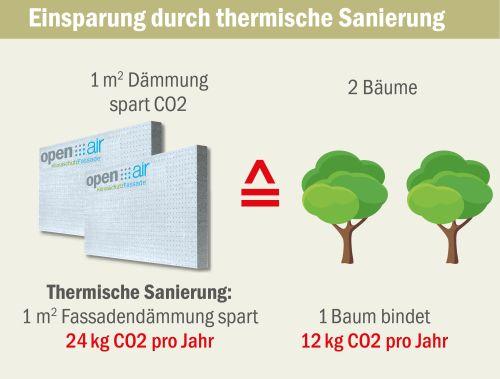 Baumit setzt auf klimafitte Gebäude