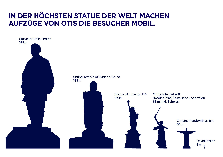 "OTIS erklimmt ""Statue of Unity"""